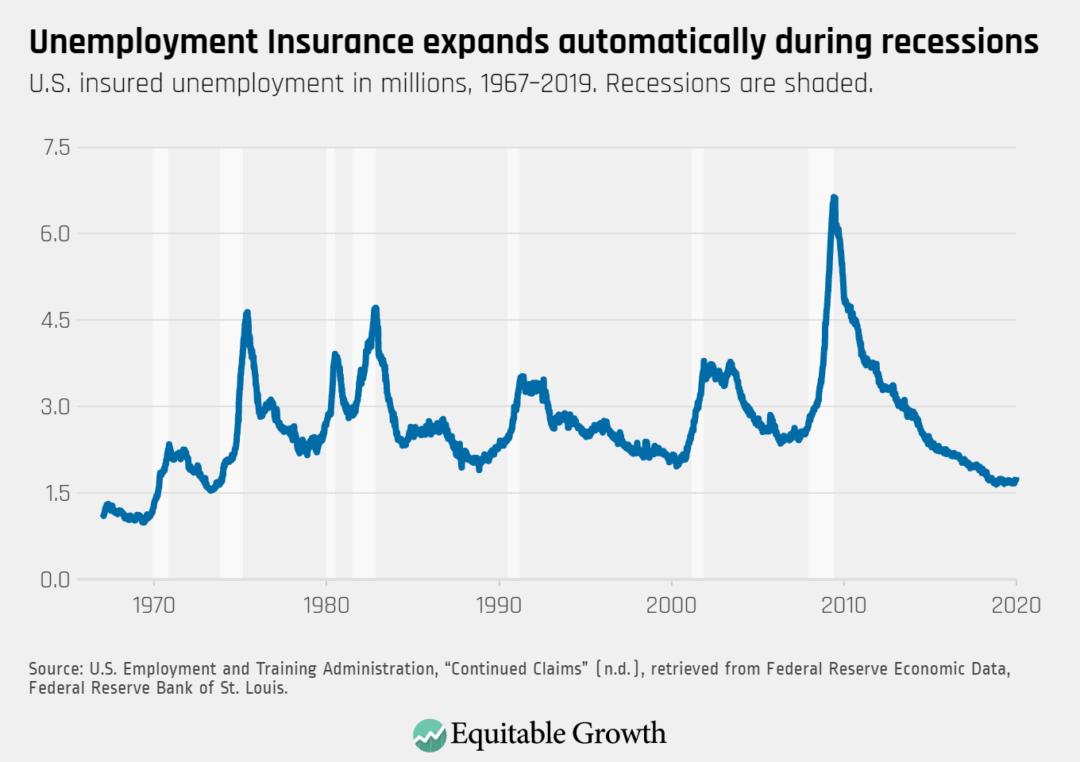 U.S. insured unemployment in millions, 1967–2019