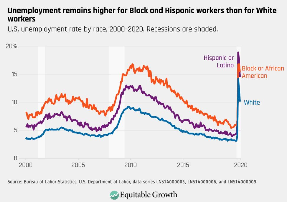 U.S. unemployment rate by race, 2000–2020