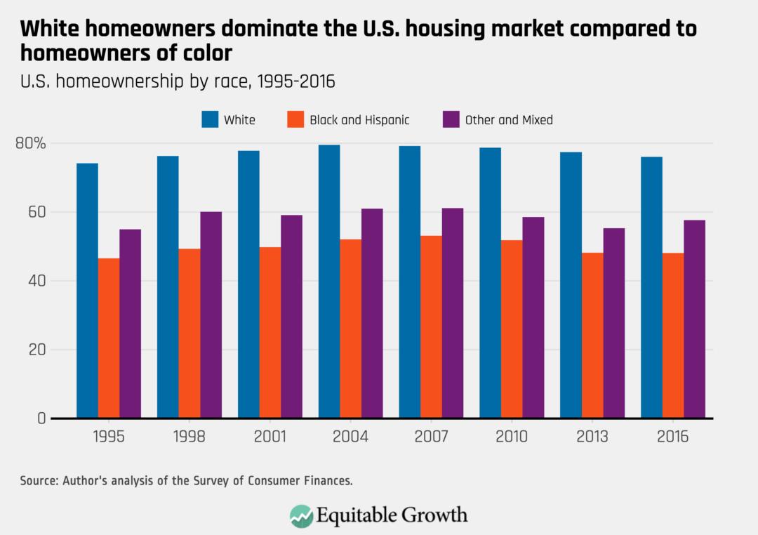 U.S. homeownership by race, 1995–2016