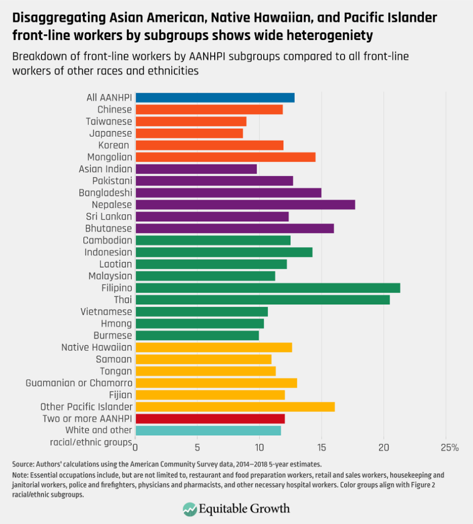 Breakdonw of front-line workers by AANHPI subgroups compared to all front-line workers of other races and ethnicities