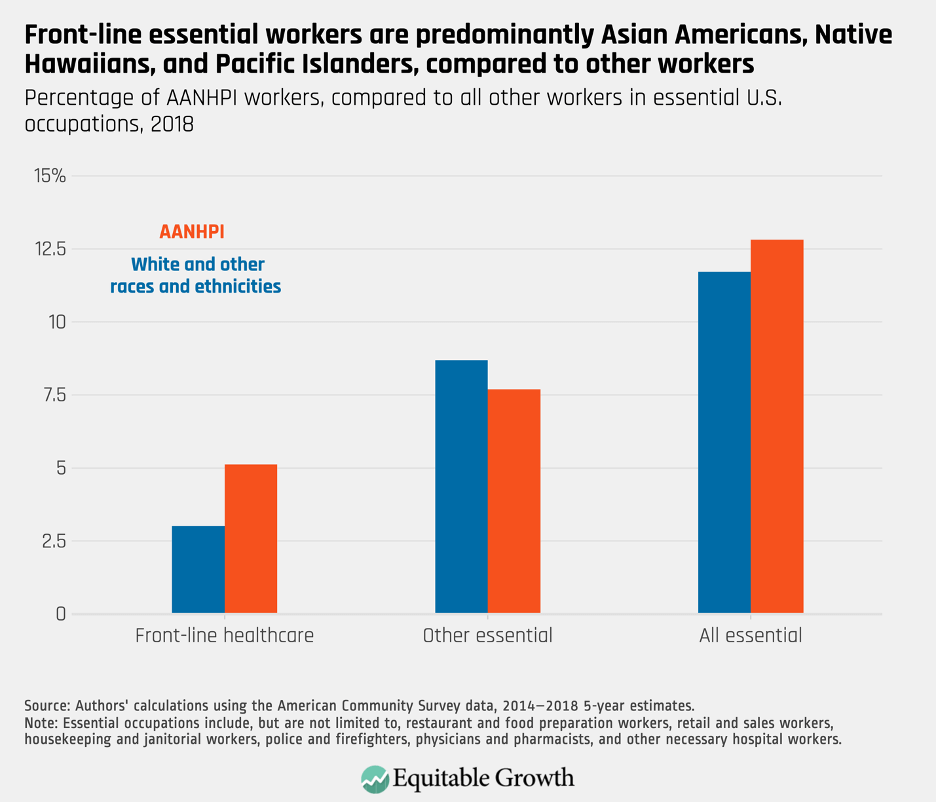 Percentage of AANHPI workers, compared to all other workers in essential U.S. occupations, 2018