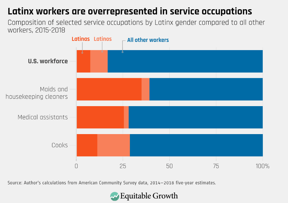 Composition of selected service occupations by Latinx gender compared to all other workers, 2015–2018