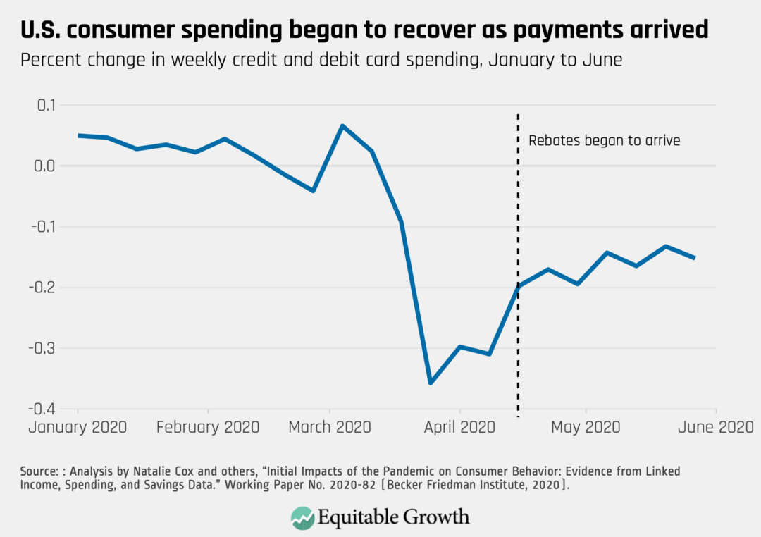 Percent change in weekly credit and debit card spending, January to June