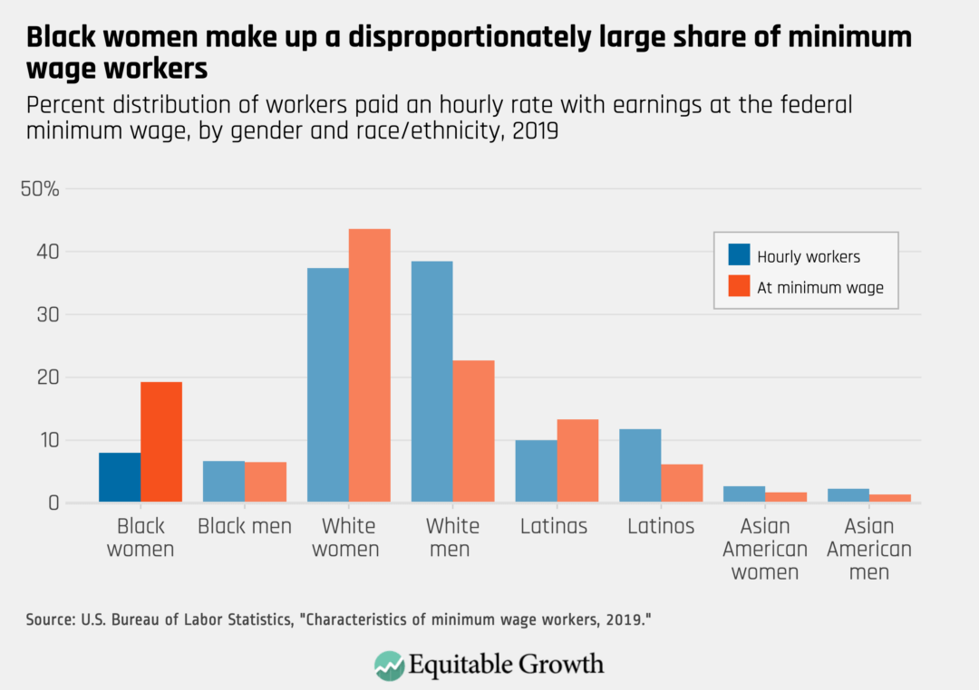 Percent distribution of workers paid on hourly rate with earnings at the federal minimum wage, by gender and race/ethnicity, 2019