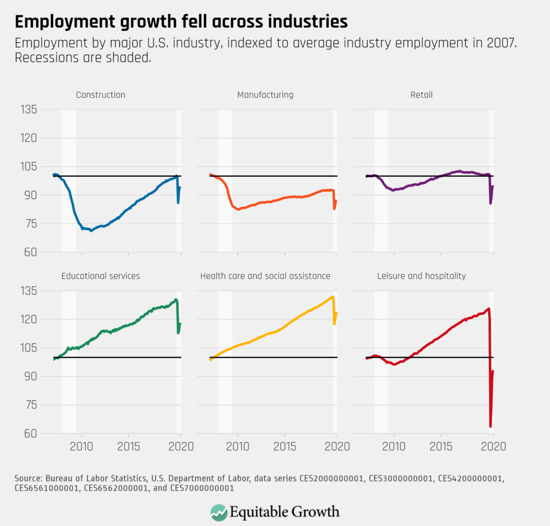Employment by major industry, indexed to average industry employment in 2007