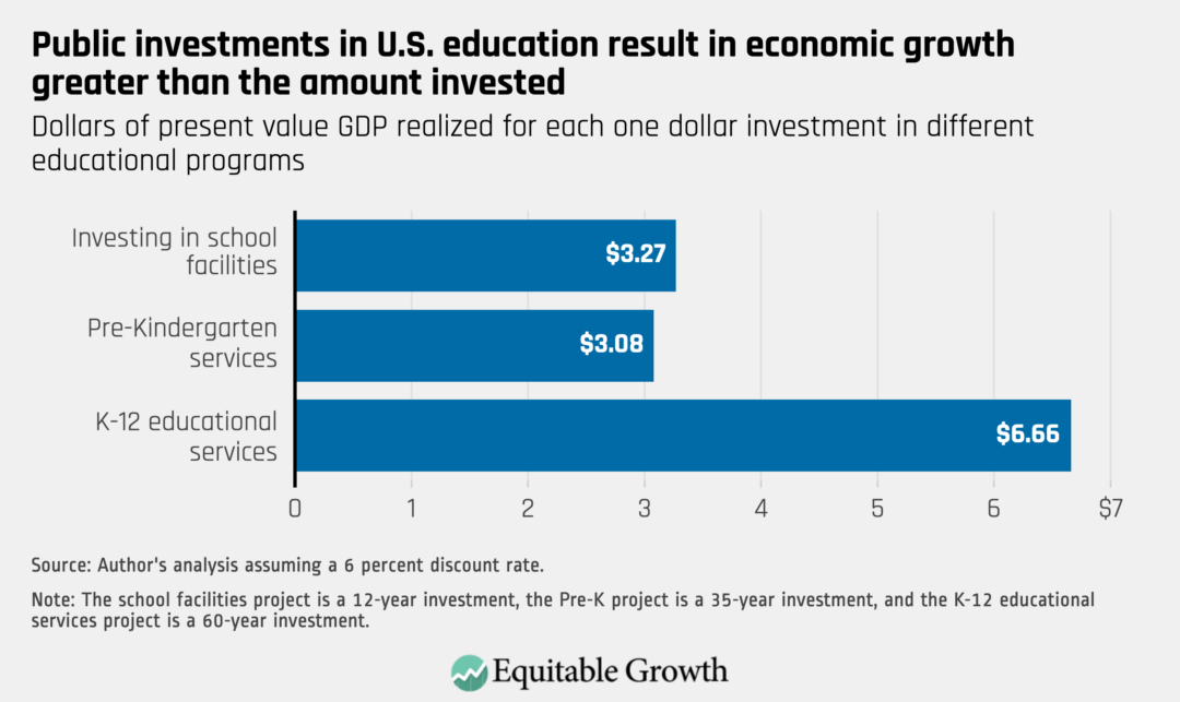 Dollars of present value GDP realized for each one dollar investment in different educational programs