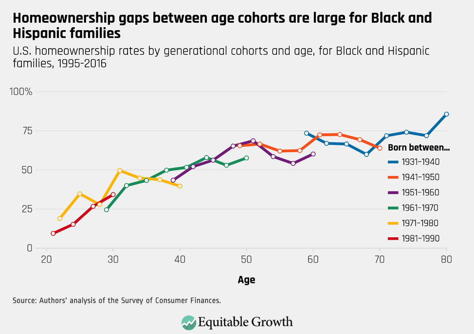 U.S. homeownership rates by generational cohorts and age, for Black and Hispanic families, 1995–2016