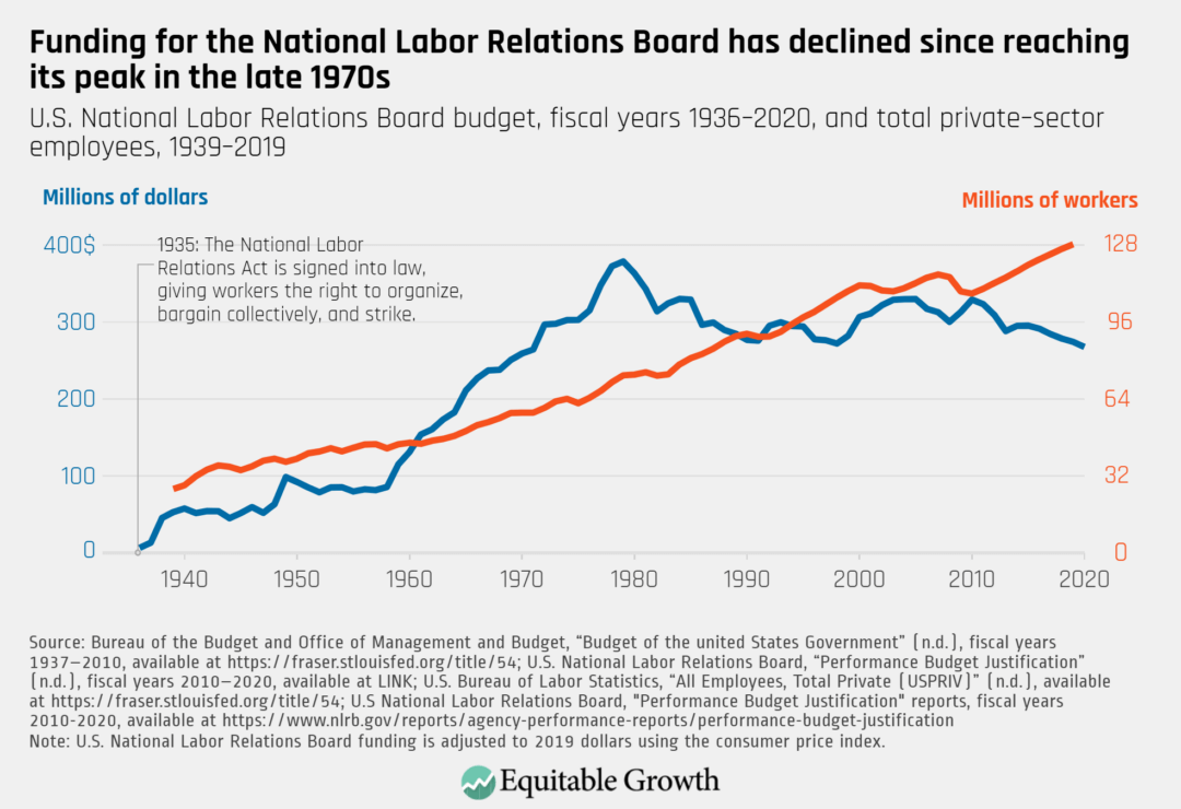 U.S. National Labor Relations Board budget, fiscal years 1936–2020, and total private-sector employees, 1939–2019