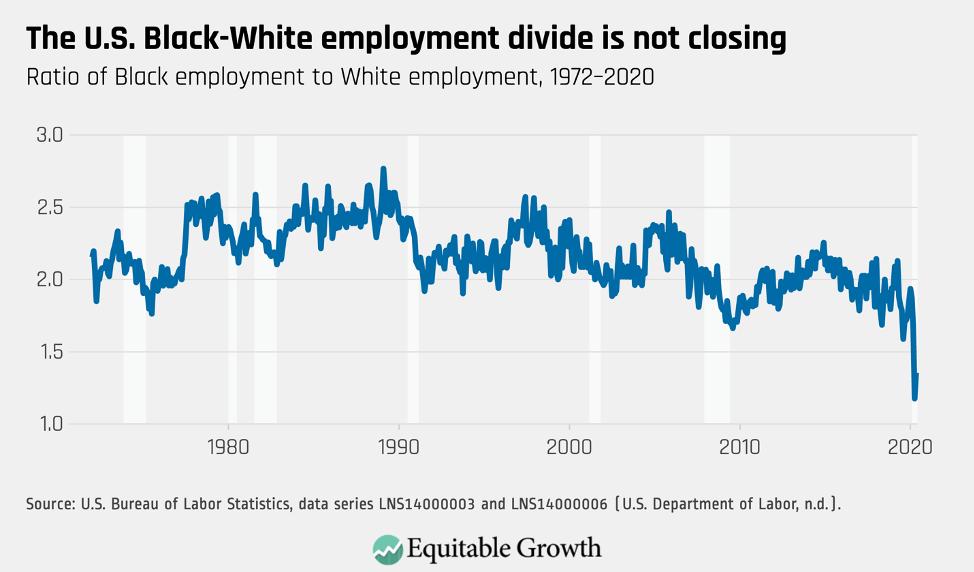 Ratio of Black employment to White employment, 1972–2020