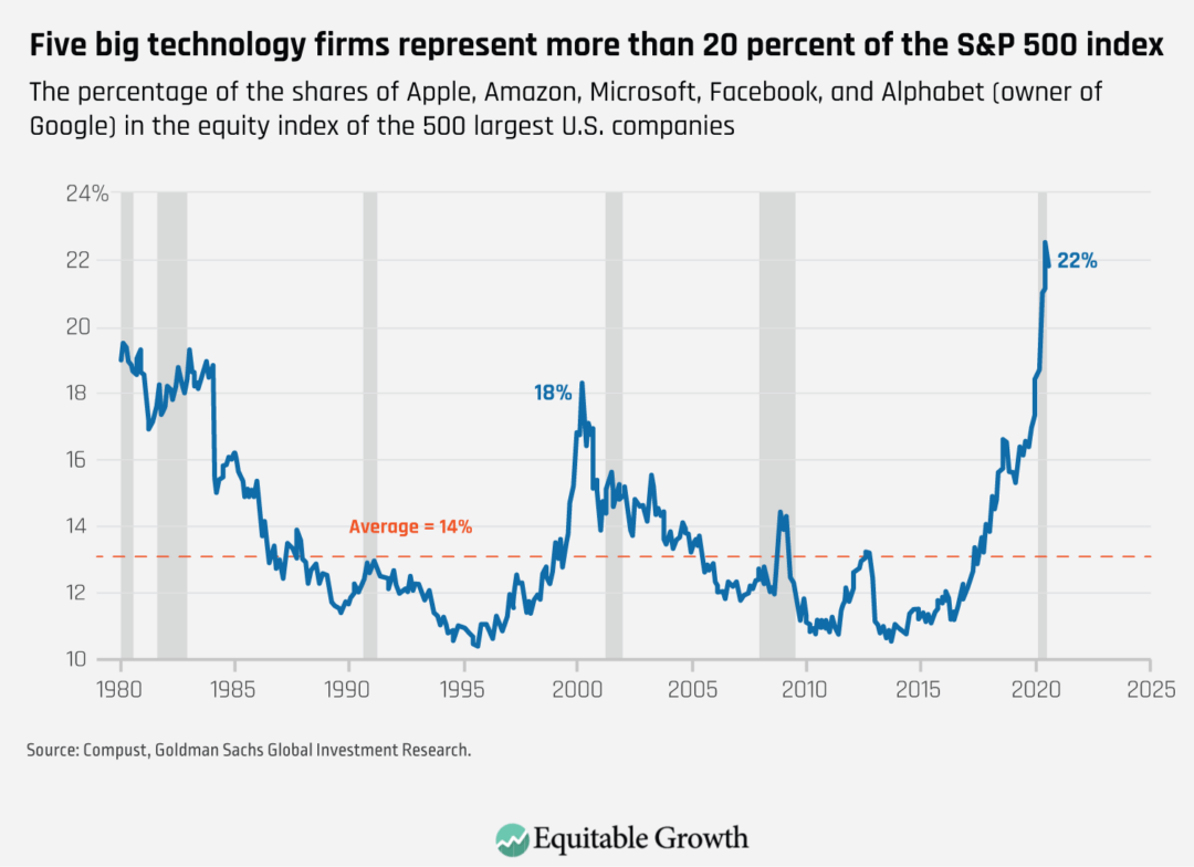 The percentage of the shares of Apple, Amazon, Microsoft, Facebook, and Alphabet (owner of Google) in the equity index of the 500 largest U.S. companies