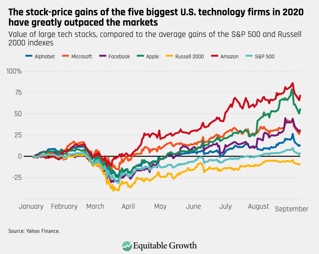 Value of large tech stocks, compared to the average gains of the S&P 500 and Russell 2000 indexes