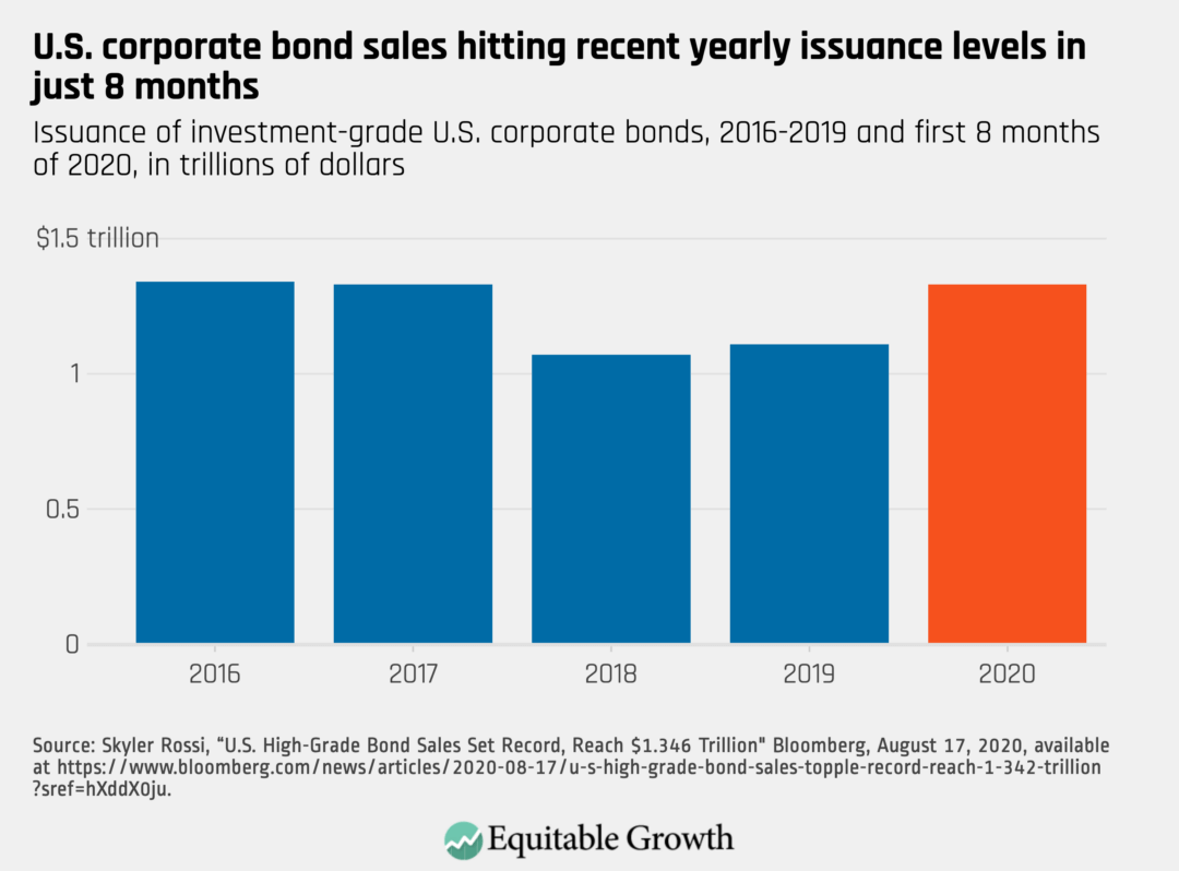 Issuance of investment-grade U.S. corporate bonds, 2016–2019 and first 8 months of 2020, in trillions of dollars