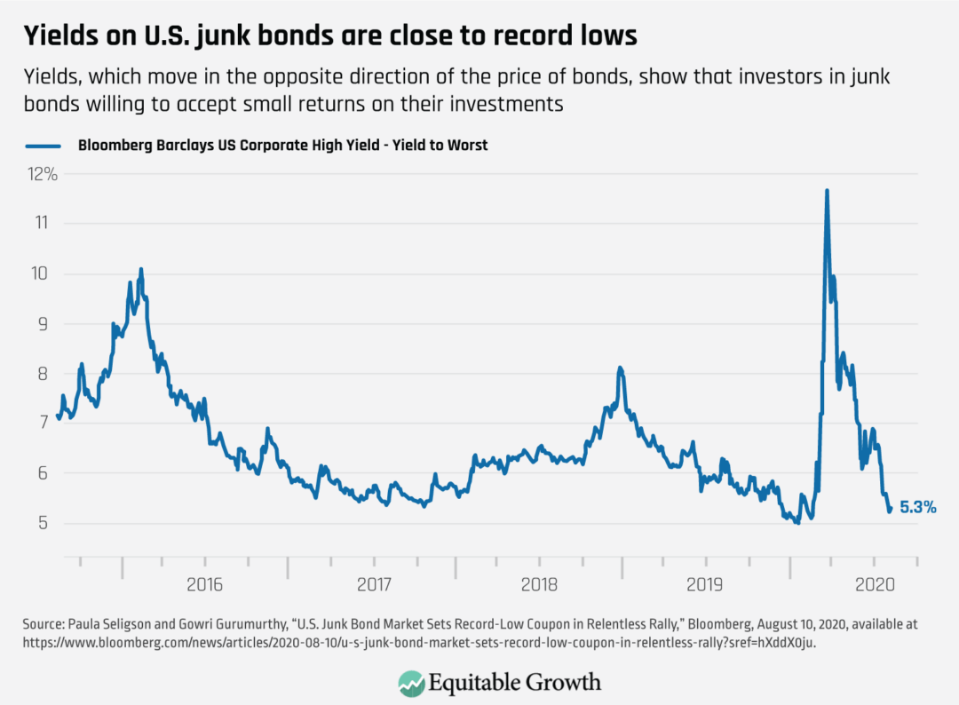 Yields, which move in the opposite direction of the price of bonds, show that investors in junk bonds willing to accept small returns on the their investments