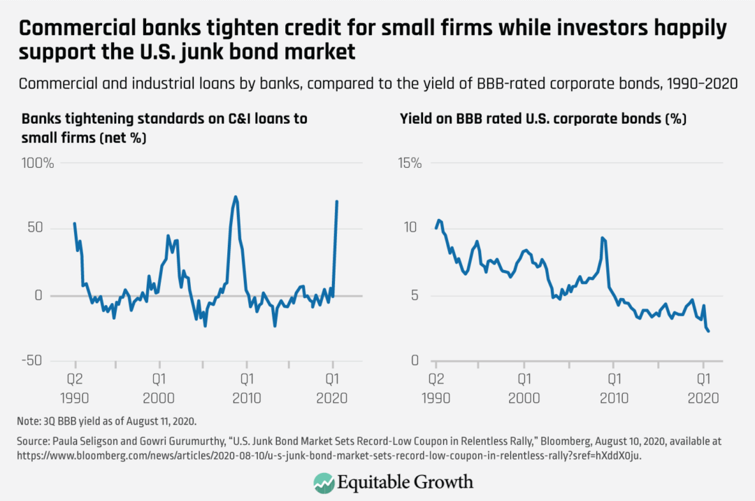 Commercial and industrial loans by banks, compared to the yield of BBB-rated corporate bonds, 1990–2020