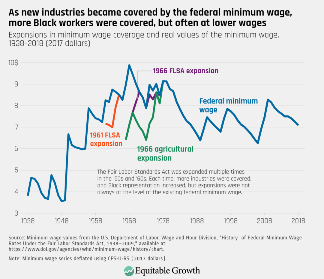 Expansion in minimum wage coverage and real values of the minimum wage, 1938-2018 (2017 dollars)