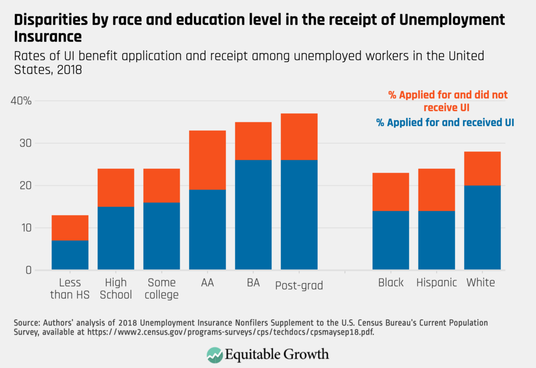 Rates of UI benefit application and receipt among unemployed workers in the United States, 2018