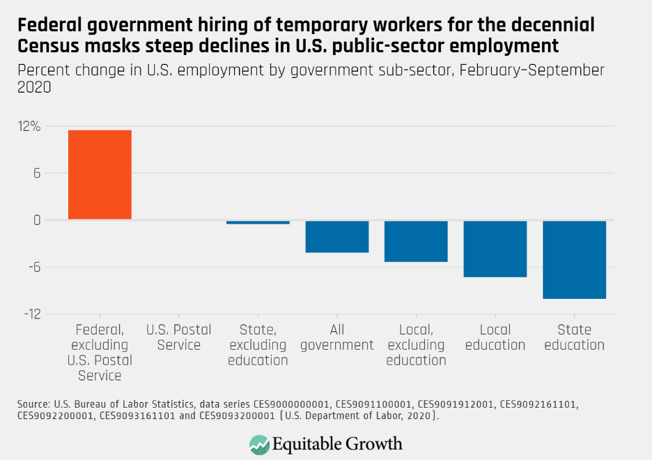 Percent change in U.S. employment by government sub-sector, February-September 2020