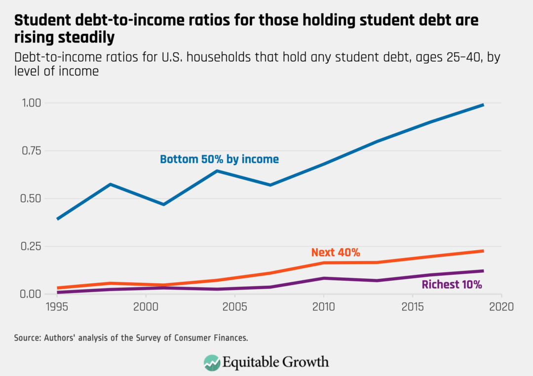 Debt-to-income ratios for U.S. households that hold any student debt, ages 25–40, by level of income