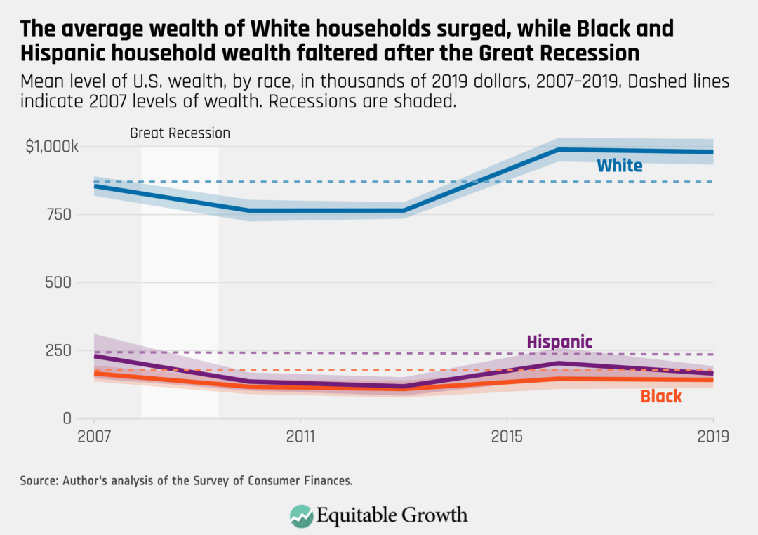 Mean level of U.S. wealth, by race, in thousands of 2019 dollars, 2008–2019