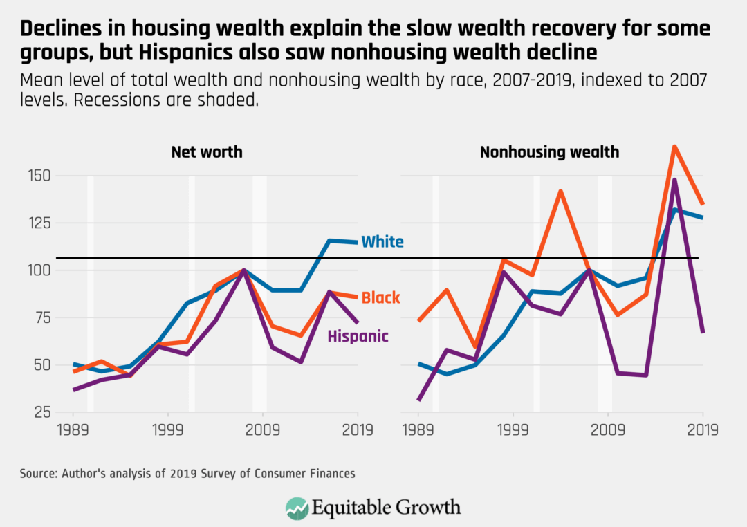 Mean level of total wealth and nonhousing wealth by race, 2007–2019, indexed to 2007 levels