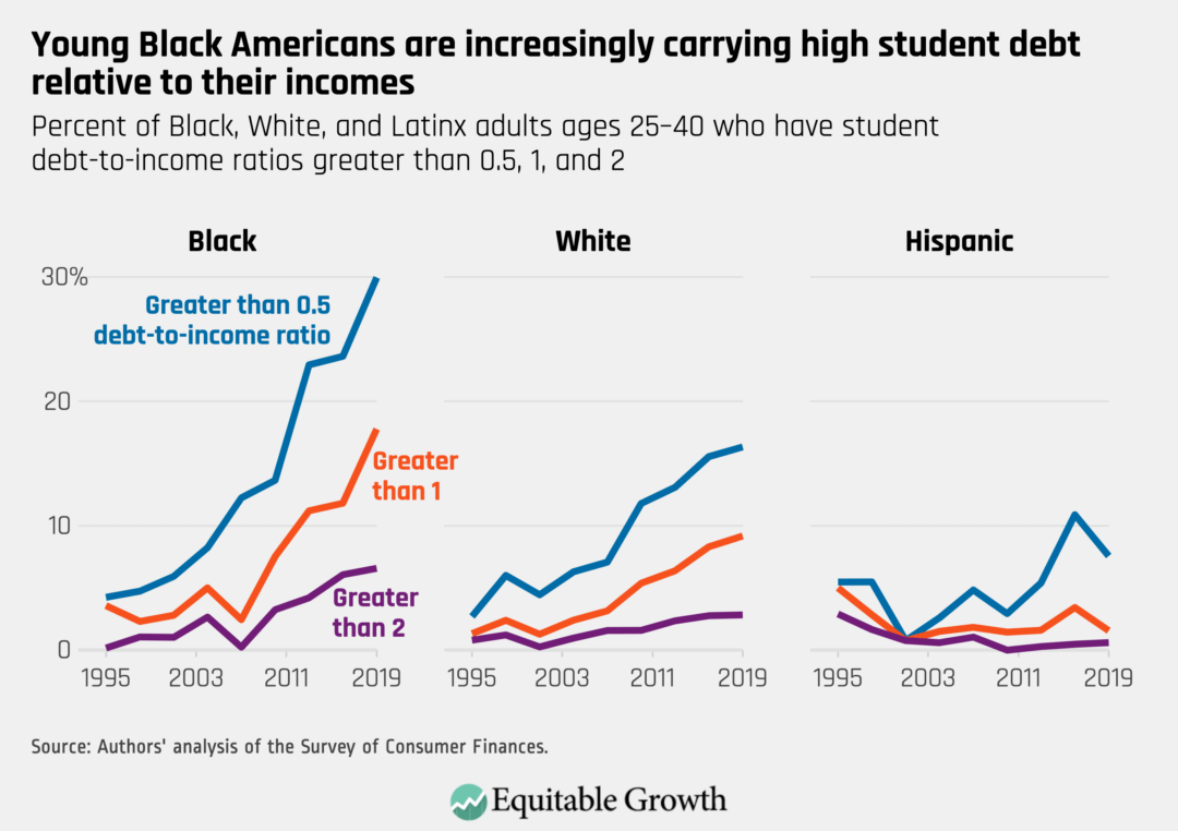 Percent of Black, White, and Latinx adults ages 25–40 who have student debt-to-income ratios greater than 0.5, 1, and 2