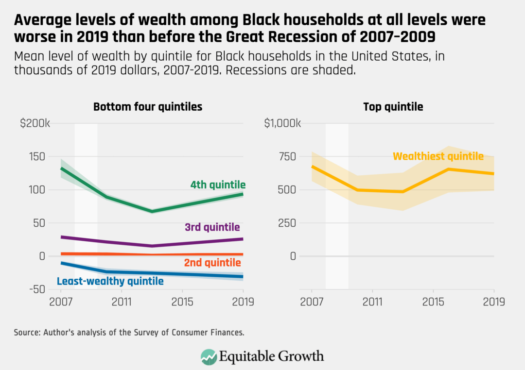 Mean level of wealth by quintile for Black households in the United States, in thousands of 2019 dollars, 2007–2019