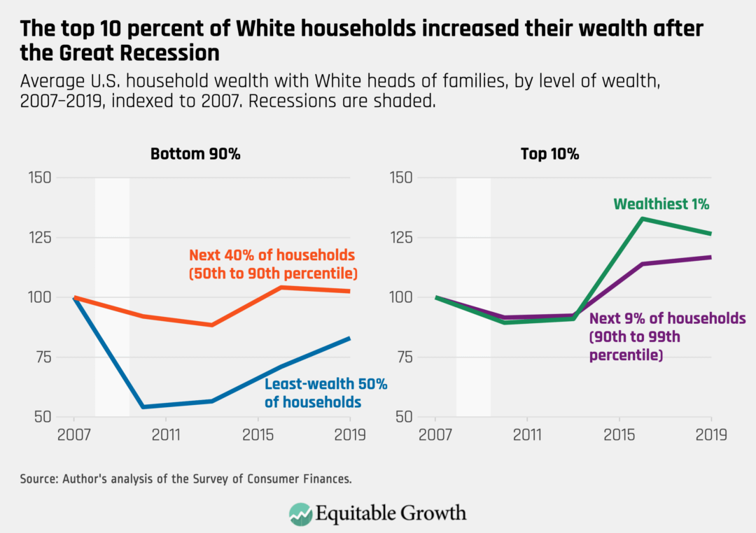 Average U.S. household wealth with White heads of families, by level of wealth, 2007–2019, indexed to 2007