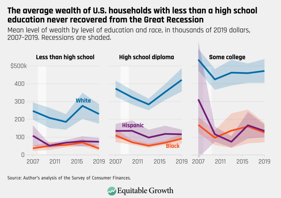 Mean level of wealth by level of education and race, in thousands of 2019 dollars, 2007–2019