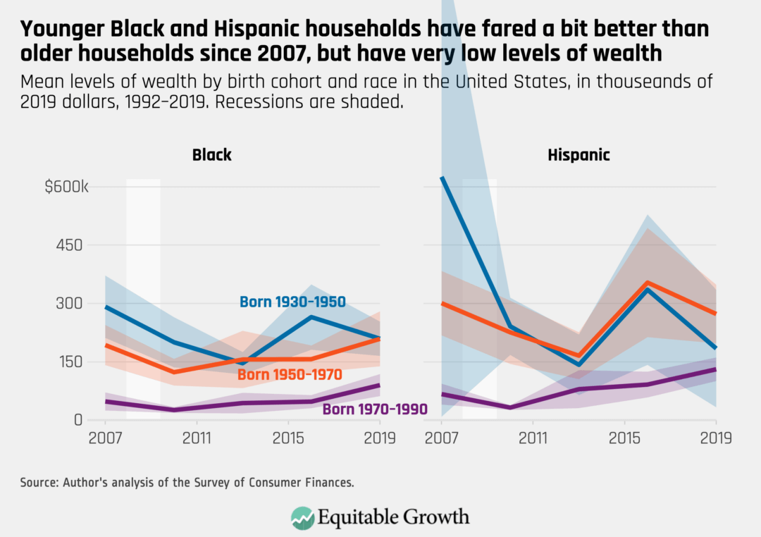 Mean levels of wealth by birth cohort and race in the United States, in thousands of 2019 dollars, 1992–2019