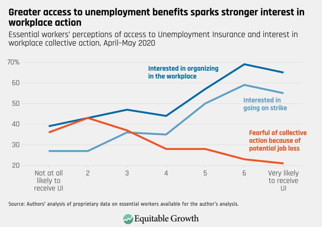 Essential workers' perceptions of access to Unemployment Insurance and interest in workplace collective action, April–May 2020