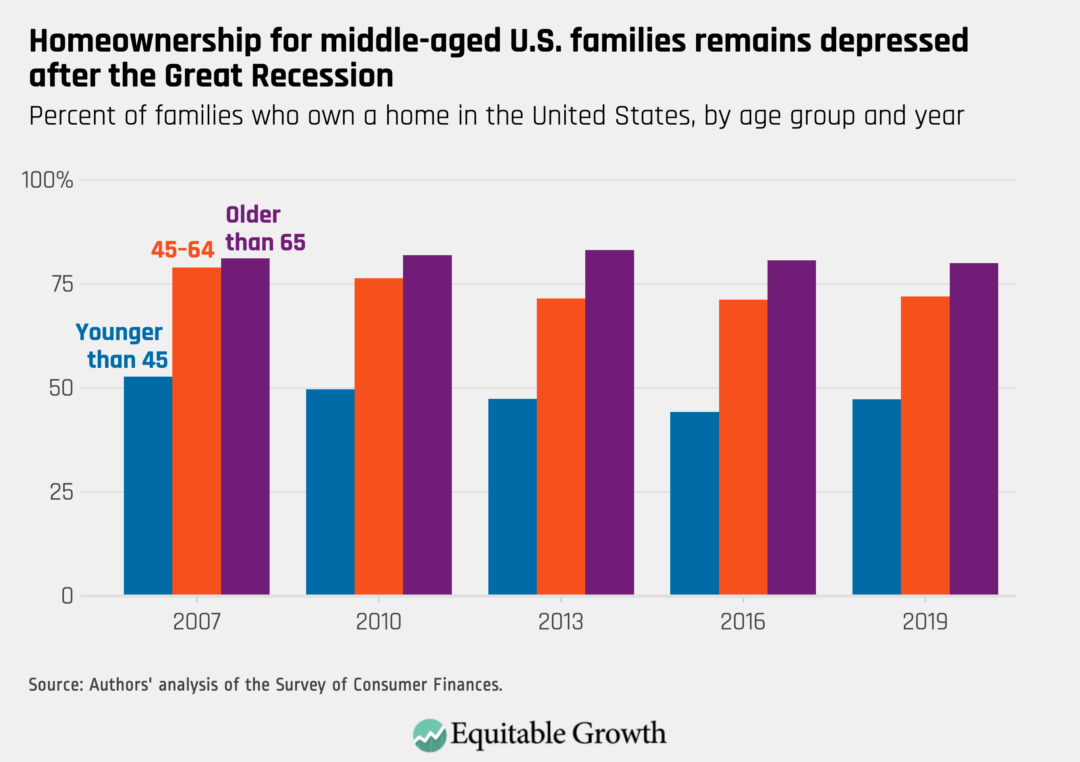 Percent of families who own a home in the United States, by age group and year