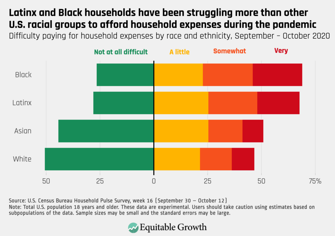 Difficulty paying for household expenses by race and ethnicity, September-October 2020