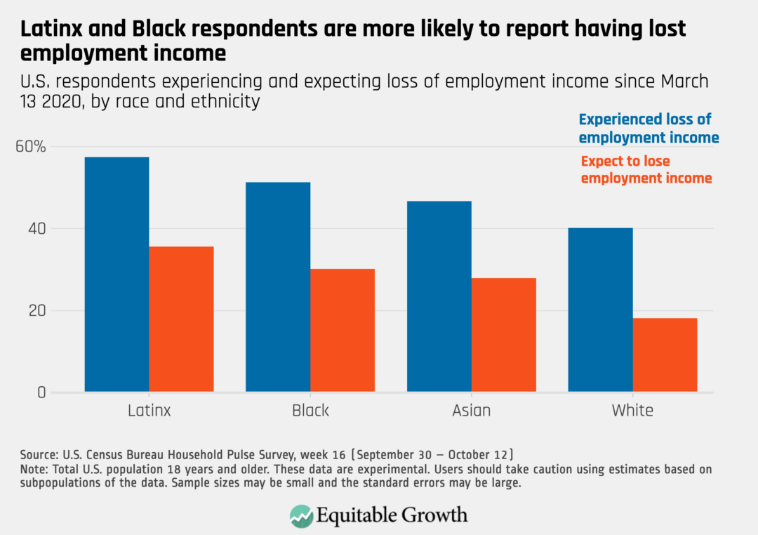 U.S. respondents experiencing and expecting loss of employment income since March 13, 2020, by race and ethnicity