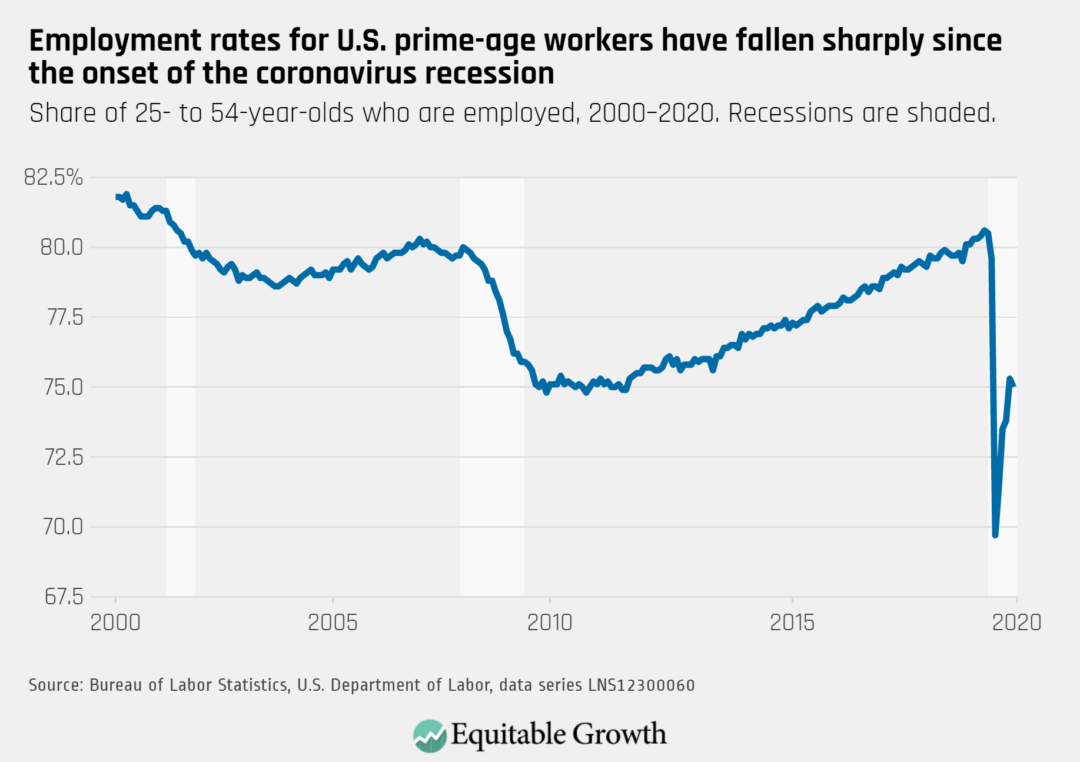 Share of 25-54 year olds who are employed 2000–2020
