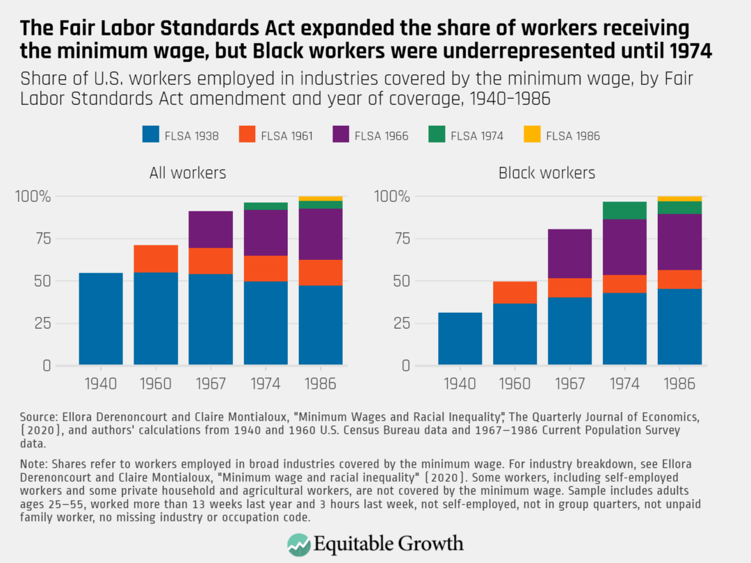 Share of U.S. workers employed in industries covered by the minimum wage, by Fair Labor Standards Act amendment and year of coverage, 1940–1986