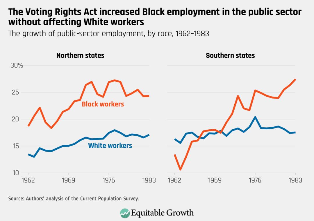The growth of public-sector employment, by race, 1962–1983