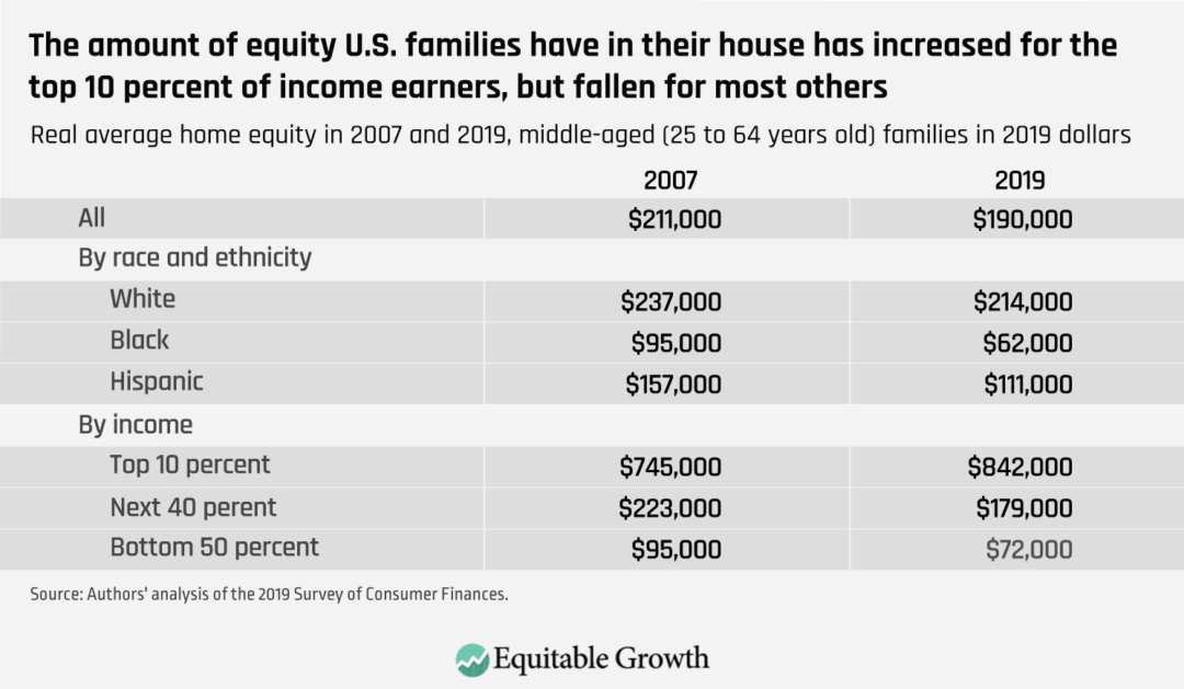 Real average home equity in 2007 and 2019, middle-aged (25 to 64 years old) families in 2019 dollars