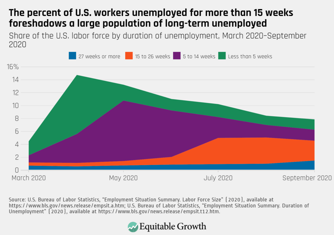 Share of the U.S. labor force by duration of unemployment, March 2020–September 2020