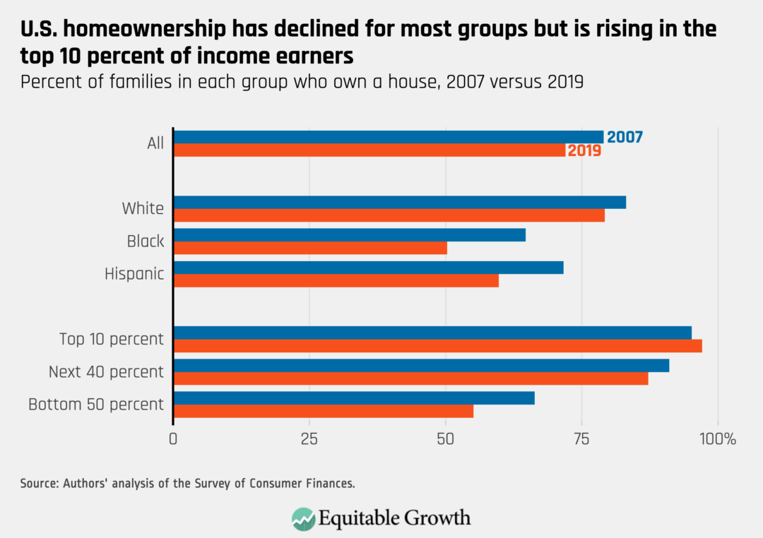 Percent of families in each group who own a house, 2007 versus 2019