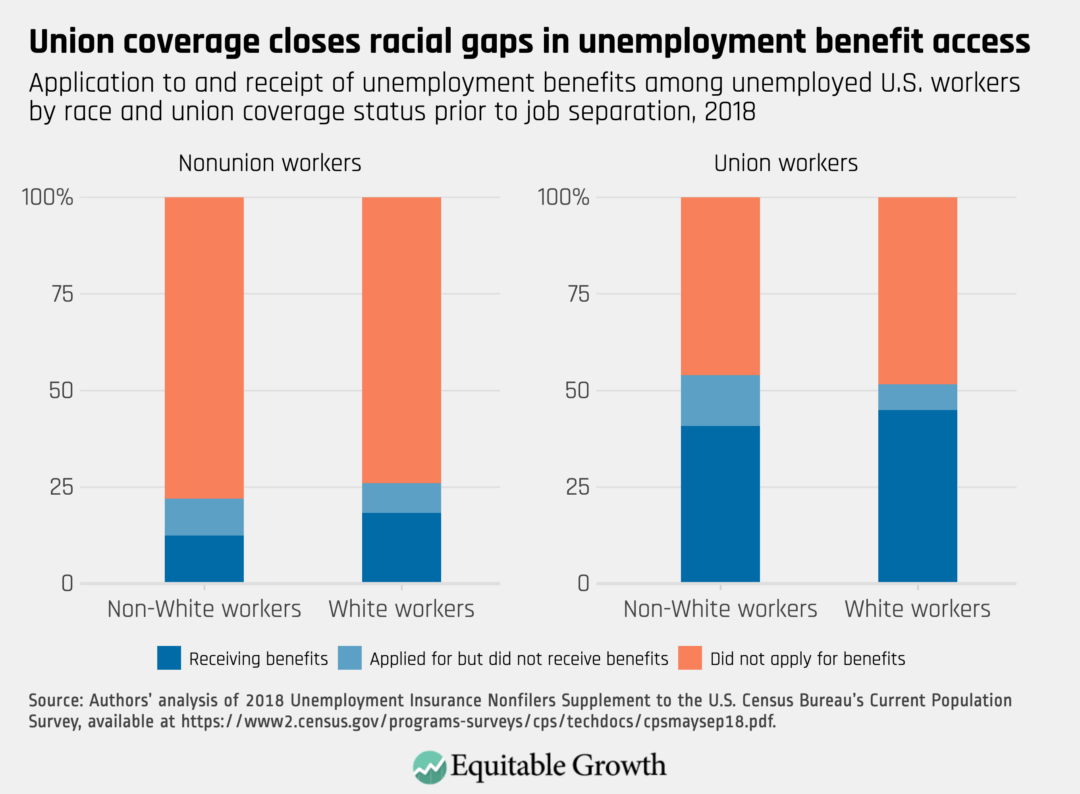 Application to and receipt of unemployment benefits among unemployed U.S. workers by race and union coverage status prior to job separation, 2018