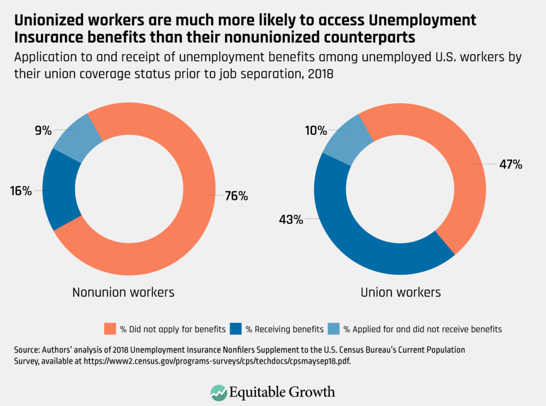 Application to and receipt of unemployment benefits among unemployed U.S. workers by their union coverage status prior to job separation, 2018