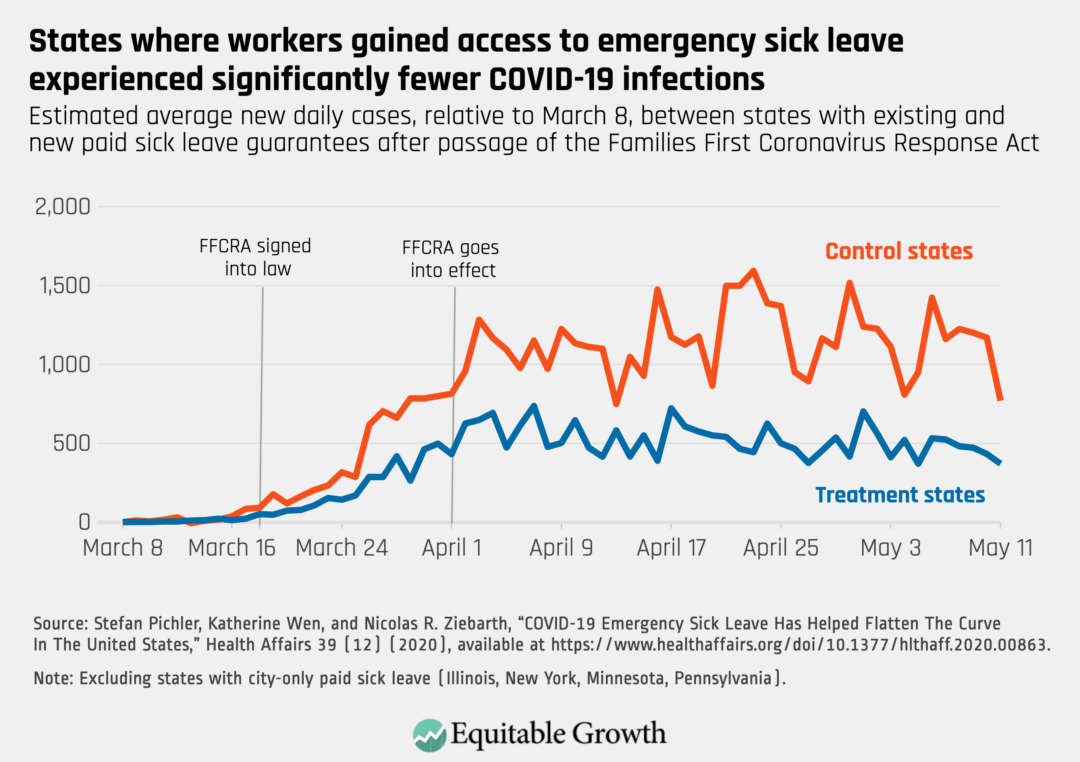 Estimated average new daily cases, relative to March 8m between states with existing and new paid sick leave guarantees after passage of the Families First Coronavirus Response Act