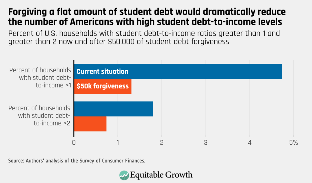 Percent of U.S. households with student debt-to-income ratios greater than 1 and greater than 2 now and after $50,000 of student debt forgiveness