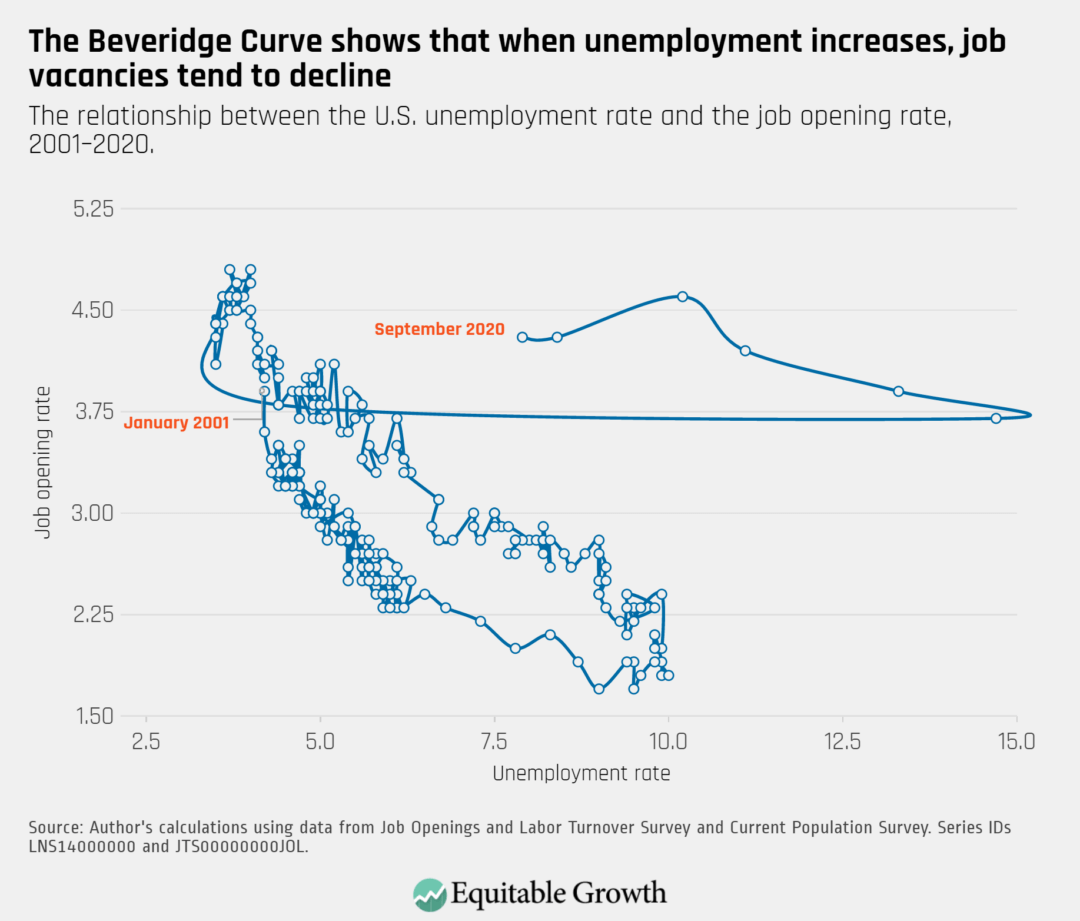 The relationship between the U.S. unemployment rate and the job opening rate, 2001–2020
