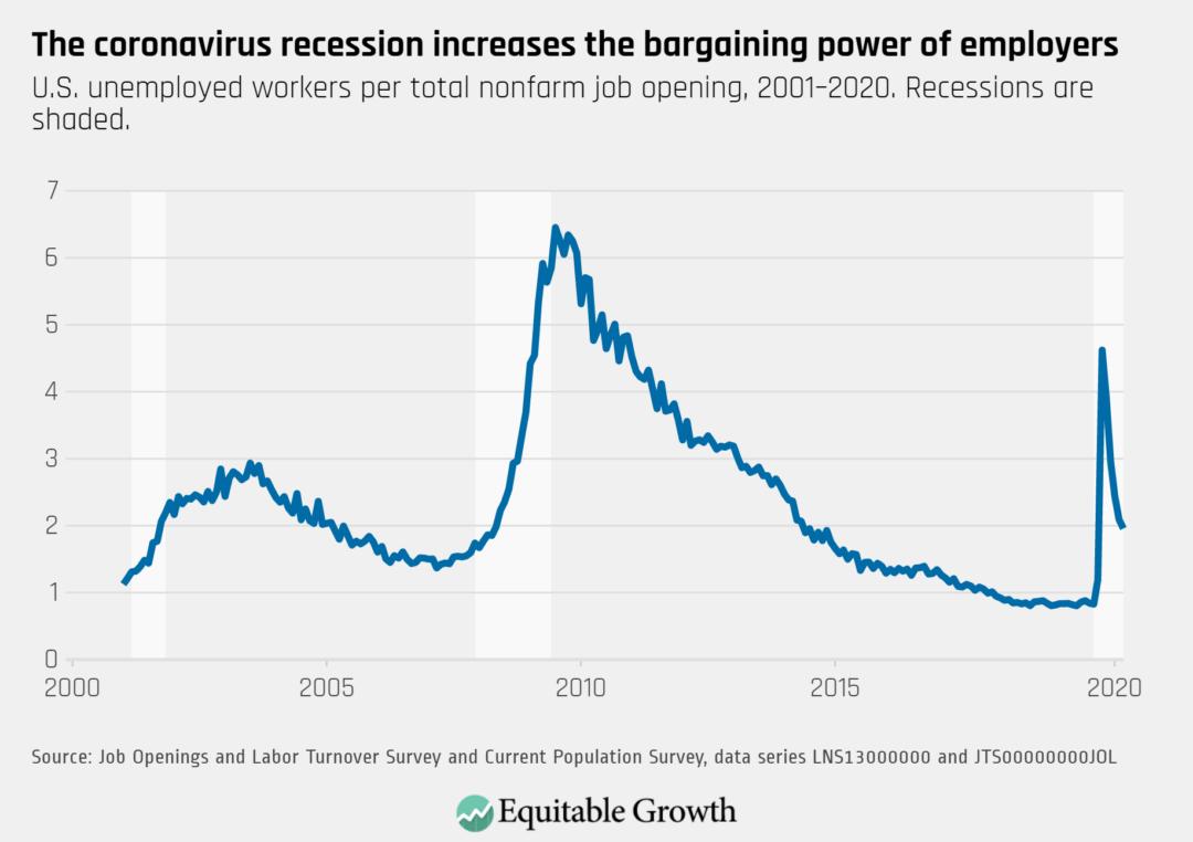 U.S. unemployed workers per total nonfarm job opening, 2001–2020.