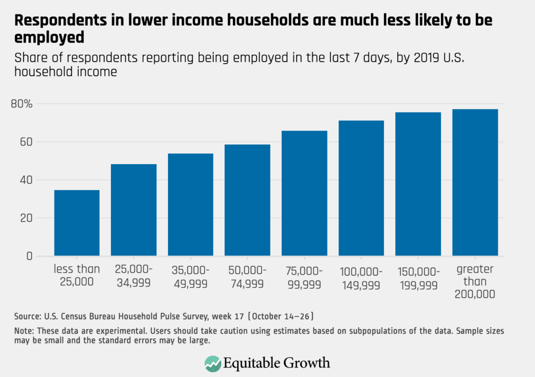 Share of respondents reporting being employed in the last 7 days, by 2019 U.S. household income