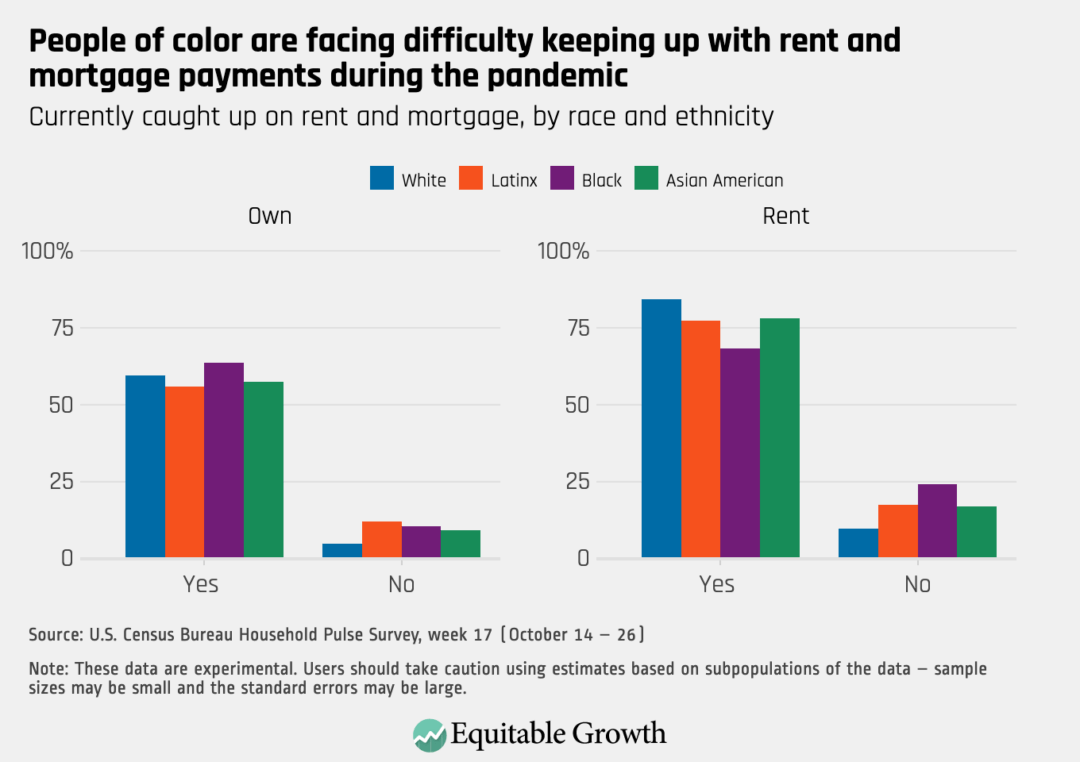 Currently caught up on rent and mortgage, by race and ethnicity