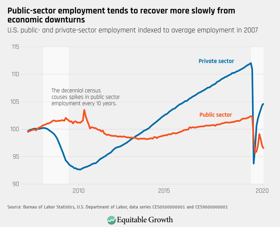 U.S. public- and private-sector employment indexed to average employment in 2007