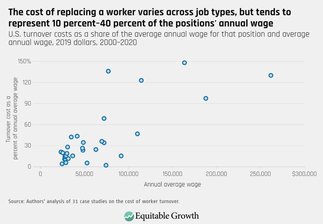 U.S. turnover costs as a share of the average annual wage for that position and average annual wage, 2019 dollars, 2000–2020