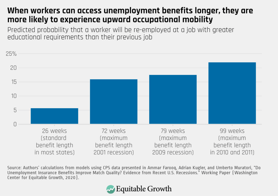 Predicted probability that a worker will be re-employed at a job with greater educational requirements than their previous job
